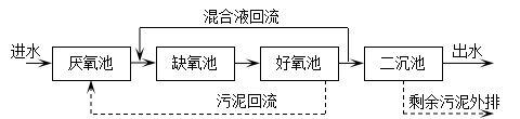 生化处理-厌氧-缺氧-好氧活性污泥法