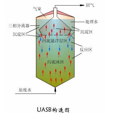 USAB構造圖